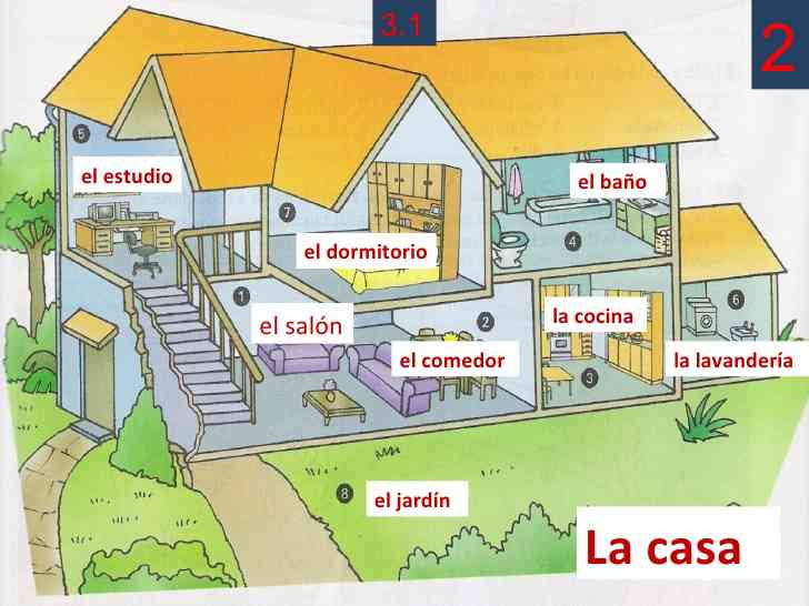 Partes de la casa for Bedroom y sus partes en ingles