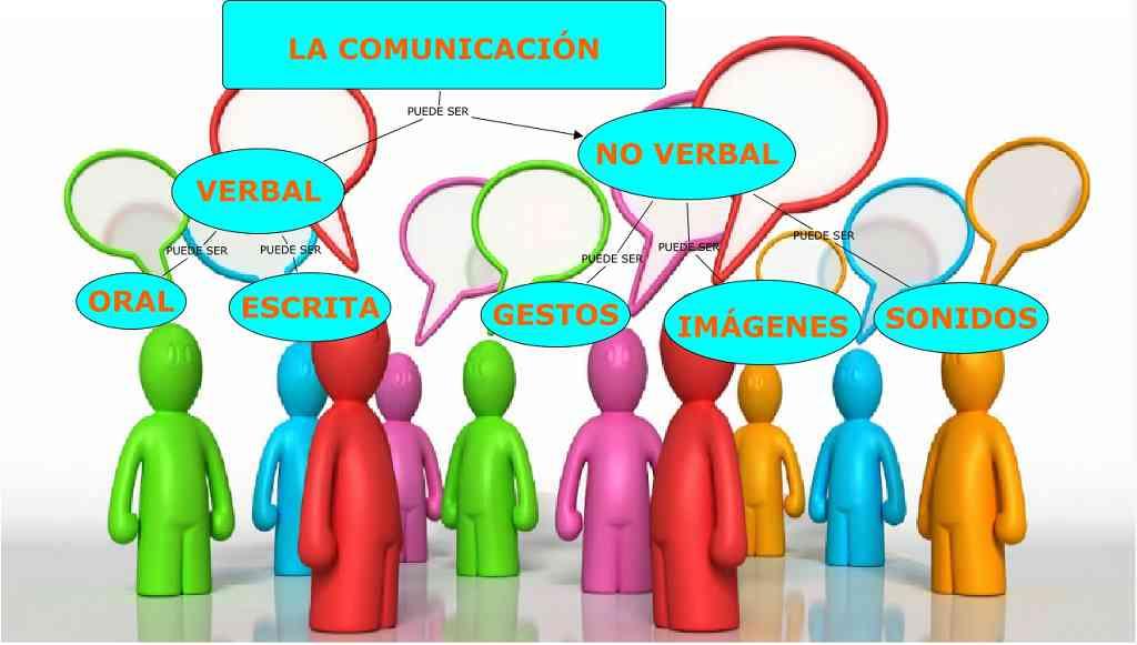 Partes de la comunicación