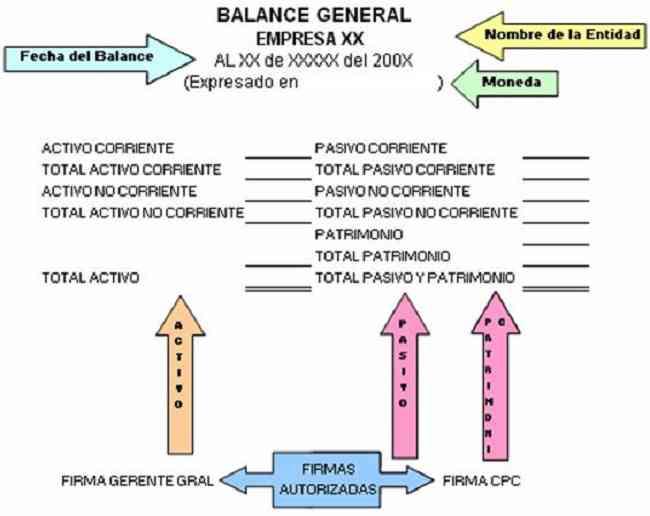 Partes Del Balance General