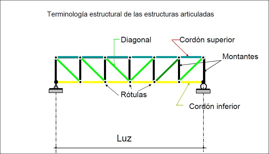Partes de una estructura