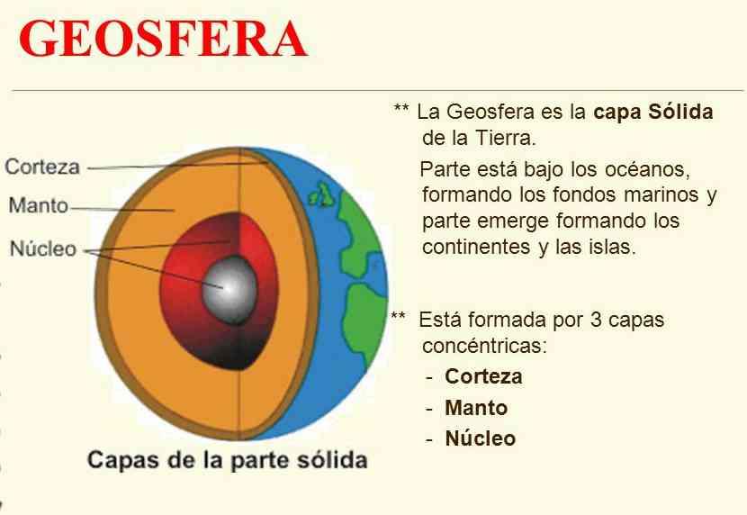 Resultado de imagen de geosfera