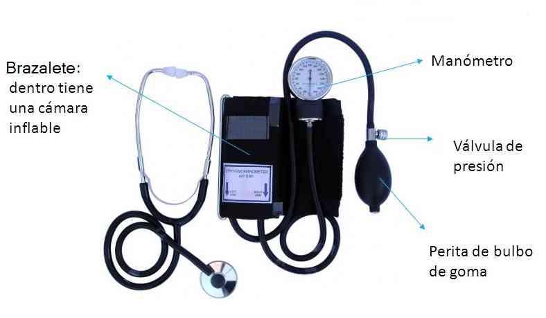Datos desconocidos sobre Hipertensión revelados por los expertos
