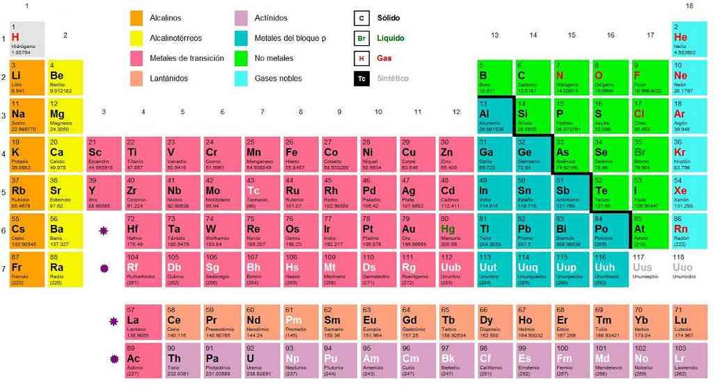 Partes de la tabla peridica elementos de transicin urtaz Images