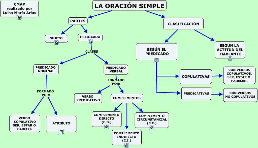 Partes De La Oración Simple