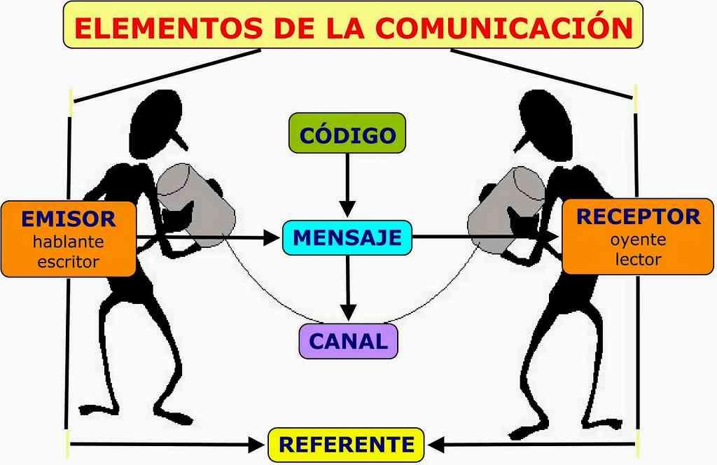 Circuito De La Comunicacion : Partes de la comunicación