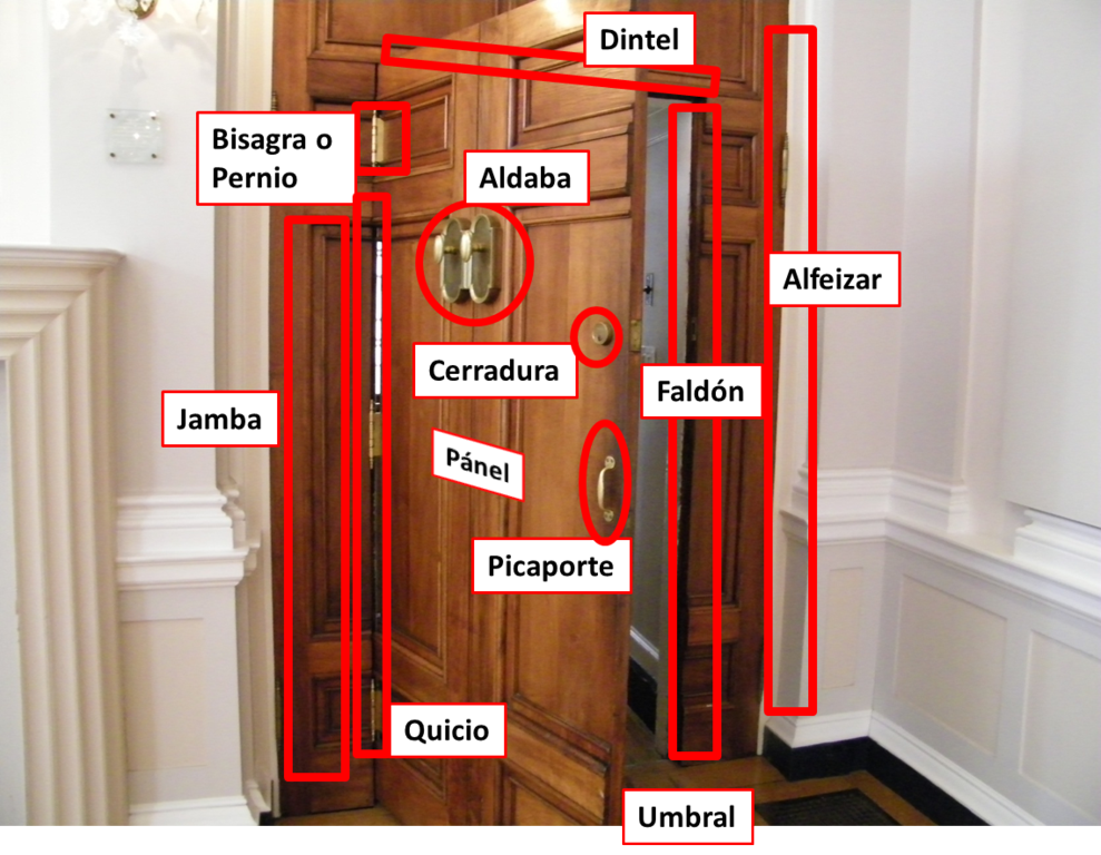 partes de la puerta