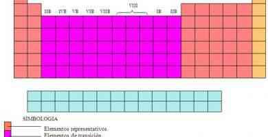 Qumica partes de la tabla peridica urtaz Image collections