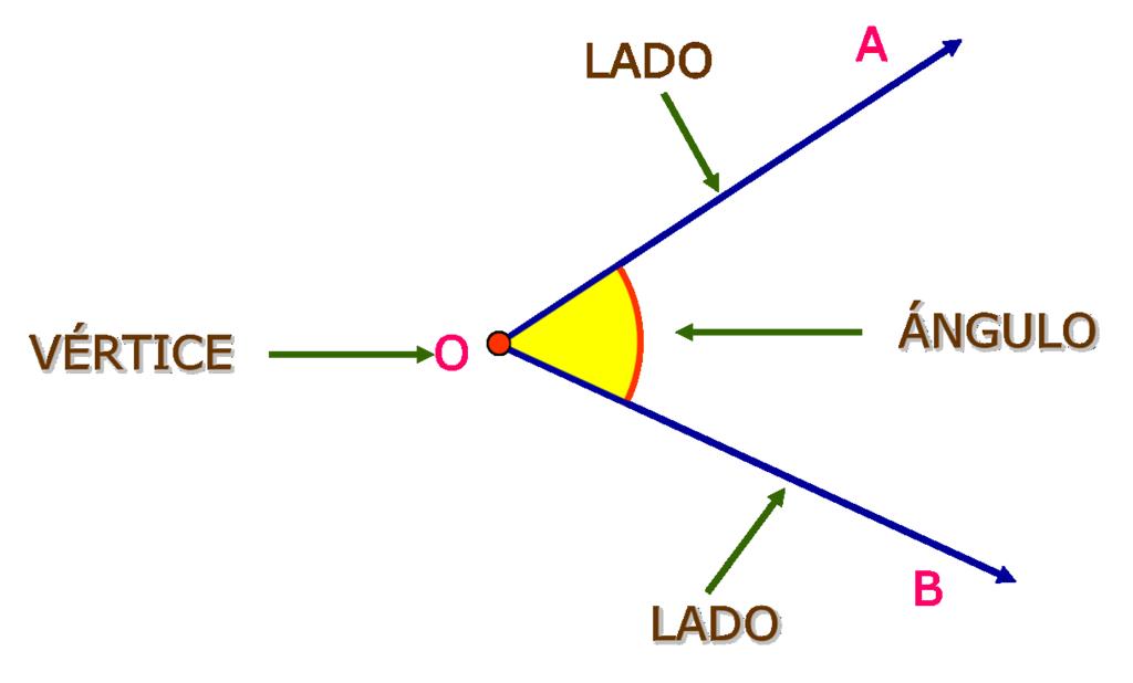 Partes ángulo