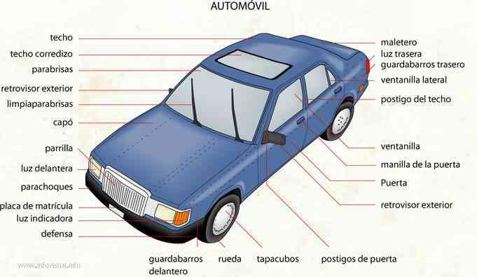 el coche tambin llamado carro o auto es un vehculo auto propulsado a motor con cuatro ruedas que se emplea para transportar personas