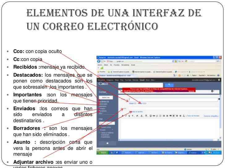 Partes Del Correo Electronico