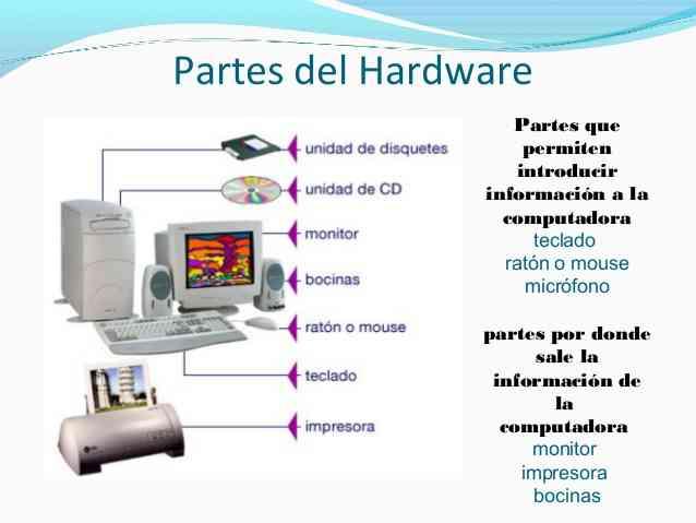Partes del hardware for Elementos de hardware