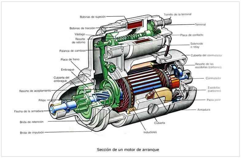 8877f1908f7 Se le llama motor de arranque o motor de partida al motor eléctrico que se  alimenta por una corriente continua que tiene imanes de tamaño pequeño