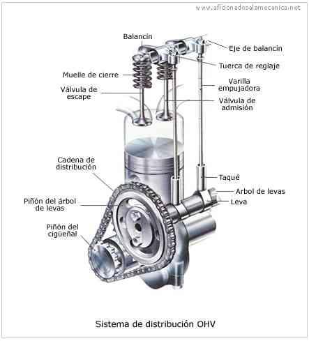 Partes principales de un motor de combustion interna