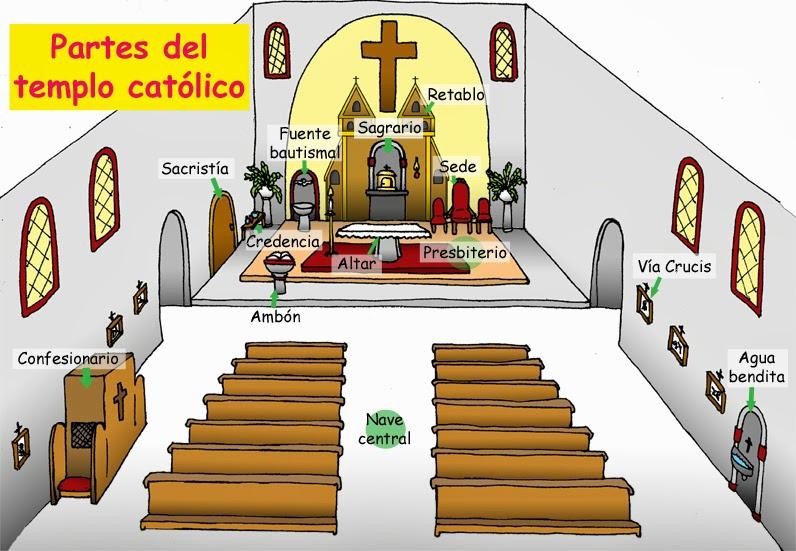 Matrimonio Catolico Fuera Del Templo : Partes del templo católico