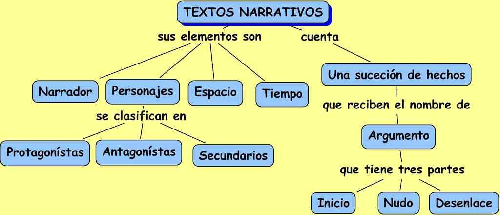 Partes Del Texto Narrativo