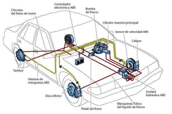 el trmino vehculo procede del latn vehiculum lo cual quiere decir medio de transporte se conoce como vehculo a aquella mquina empleada para