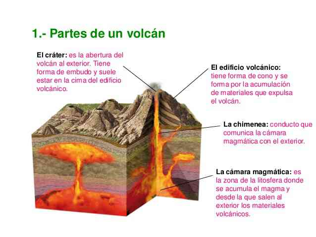 Partes Del Volcán